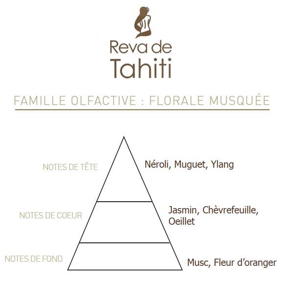 Pyramide Olfactive Eau de Tiare Reva Tahiti