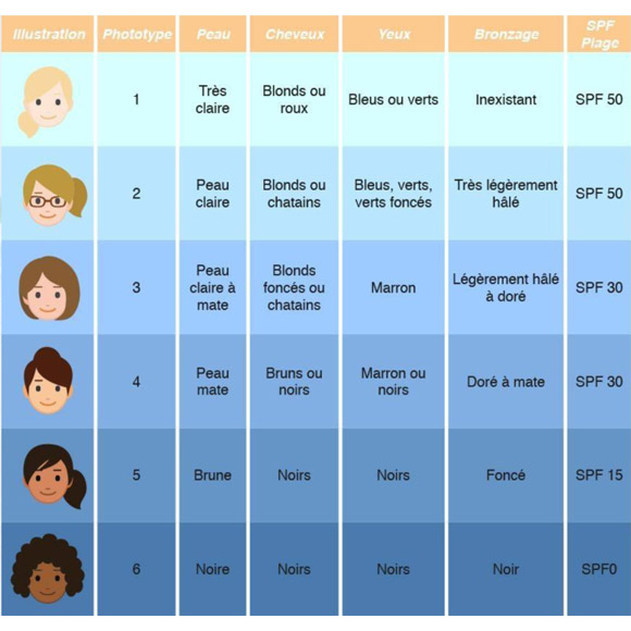 Indices de protection en fonction de votre peau